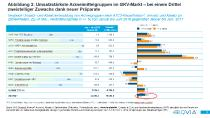 Abbildung 3: Umsatzstärkste Arzneigruppen im GKV-Markt – bei einem Drittel zweistelliger Zuwachs dank neuer Präparate