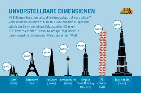 Millionendimensionen: 76 Mio. Euro - Zweithöchster Jackpot des Jahres