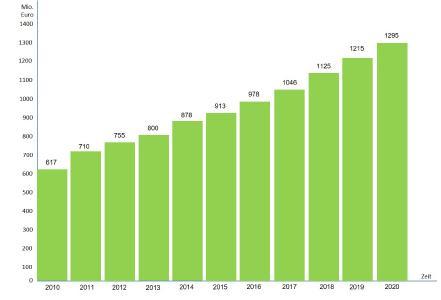 Grafik (VGL Bayern): Die Branche mit kontinuierlichem Wachstum: Umsatzentwicklung im bayerischen Garten- und Landschaftsbau 2010 bis 2020 in Millionen Euro.
