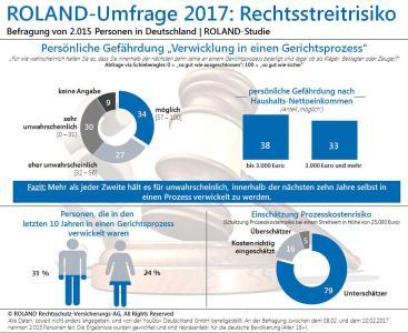 Repräsentative Umfrage: Viele unterschätzen Risiko und Kosten eines Rechtsstreits