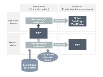 Die ECO Platform lässt den Traum von einer europäischen EPD wahr werden