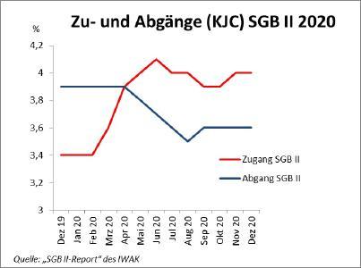 Zu- und Abgänge SGB II 2020
