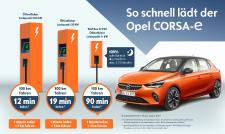 Opel Corsa-e Electric Car: Fast and Easy Charging