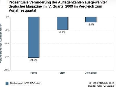 Prozentuale Veränderung der Auflagenzahlen ausgewähler deutscher Magazinen (copyright horizontstats 2010/quelle OVW,PZ-Online)Saraha SocialWeb