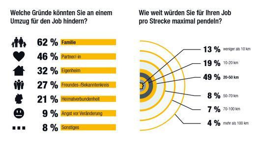 Pendeln ja, Umzug nein: Deutsche suchen am liebsten vor der eigenen Haustür nach einem neuen Job