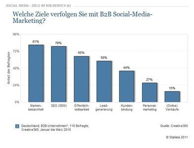 Die vorliegende Studie zeigt die Ergebnisse einer Befragung zu den wichtigsten Zielen von Social-Media-Marketing im B2B-Bereich
