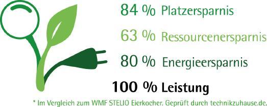 WMF Green Logo: Im Vergleich zum STELIO Eierkocher. Geprüft durch technikzuhause.de. Die Ressourcenersparnis bezieht sich auf Materialeinsatz und Transportvolumen. Die Energieersparnis bezieht sich auf die höchste Leistungsaufnahme bei maximaler Füllmenge