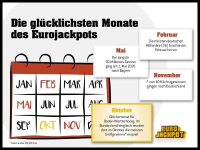 Dies sind die glücklichsten Monate bei der europäischen Lotterie Eurojackpot. Ob der Monat Oktober für weitere Tipper Erfolge bringt, zeigt die Ziehung am kommenden Freitag (9. Oktober), wenn es um einen Jackpot von rd. 44 Millionen Euro geht