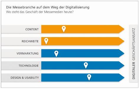 ngn Benchmark Studie Digitaler Geschaeftsansatz, Quelle: ngn – new generation network