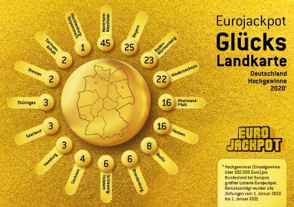 Die Eurojackpot-Gewinnerbilanz 2020: Gleich zwei 90-Millionen-Gewinne gingen in einem Jahr nach Deutschland. Das gab es vorher noch nie. Bemerkenswert: Von insgesamt 371 Hochgewinnen, die sich auf alle 18 teilnehmenden europäischen Länder verteilten, wurden allein 185 in Deutschland erzielt