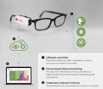 Vivior's technology: process visualization