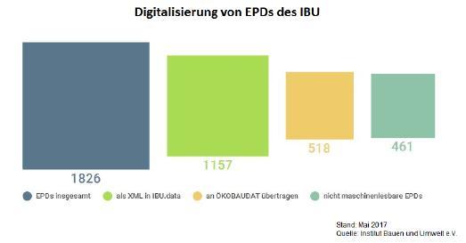 Digitalisierung von EPDs des IBU in Zahlen