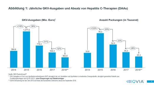 Jährliche GKV-Ausgaben und Absatz von Hepatitis C-Therapien (DAAs)