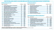 Im Ranking der besten Hochschulen der Kategorie Fachhochschulen belegte die Hochschule Osnabrück mit 181 Punkten den sechsten Rang und gehört damit zu den Top zehn Hochschulen im Fach Wirtschaftsprüfung / Quelle: WGMB