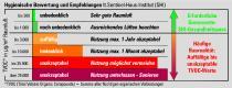TVOC-Grenzwerte SHI-Gesundheitspass