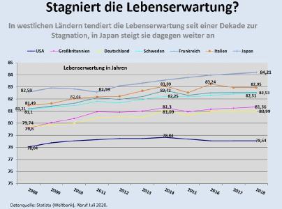 Stagniert die Lebenserwartung?