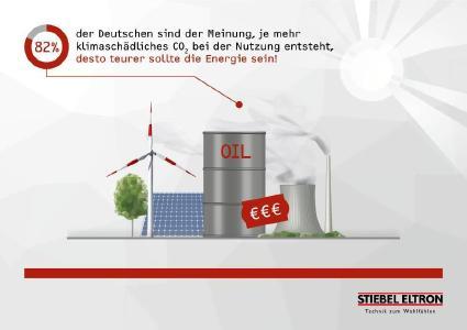 82 Prozent der für den STIEBEL ELTRON-Energie-Trendmonitor 2019 befragten Deutschen vertreten die Auffassung, dass die Energiearten entsprechend der Höhe ihrer CO2-Bilanz zu belasten sind