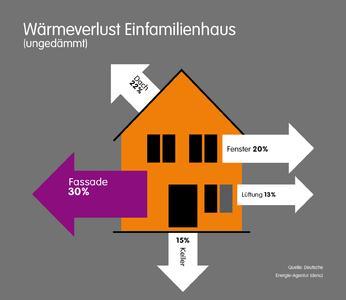 Der größte Teil der Heizenergie geht über die Fassade verloren, Grafik: Caparol Farben Lacke Bautenschutz