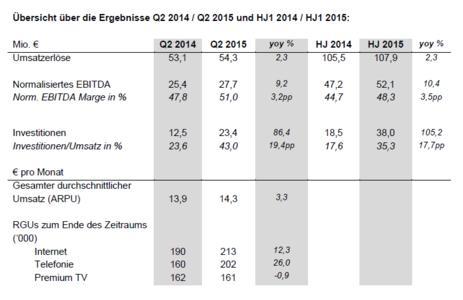 Übersicht über die Ergebnisse Q2 2014  Q2 2015 und HJ1 2014  HJ1 2015