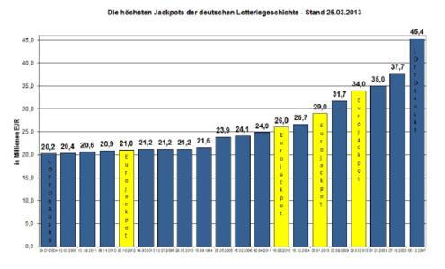 Die höchsten Jackpots der deutschen Lotteriegeschichte - Stand 25.03.2013