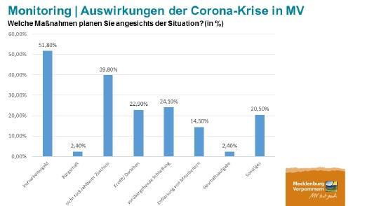 Auswirkungen der Corona-Krise auf touristische Organisationen, Quelle: TMV