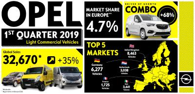 Successful Opel Light Commercial Vehicle Offensive: Significant Gains of 35 Percent in First Quarter