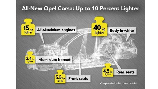 Opel Corsa infographic