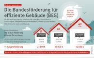 Die neue BEG-Förderung wird pro Wohneinheit berechnet. Dabei erhält die zweite Wohneinheit erneut die volle Förderung – unabhängig von Größe und Wert