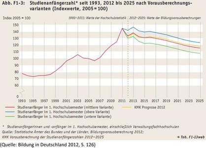 Bildungsbericht 2012: Hochschulen als Ausbildungseinrichtung immer wichtiger!