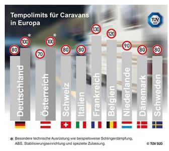 Unterschiedliche Tempolimits für Caravans in Europa