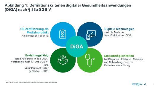 Abbildung 1: Definitionskriterien digitaler Gesundheitsanwendungen (DiGA) nach § 33a SGB V. Quelle: §139e SGB V Verzeichnis für digitale Gesundheitsanwendungen; VerordnungsermächtigungQuelle