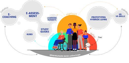 Projekt H³ zum Ausbau digitaler Hochschullehre kann starten