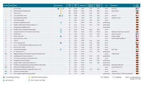 30 größten unternehmen deutschlands
