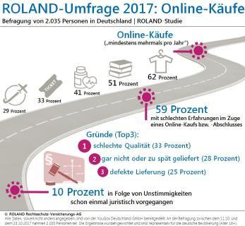 Infografik Online Käufe