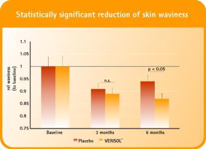 Skin Wavyness