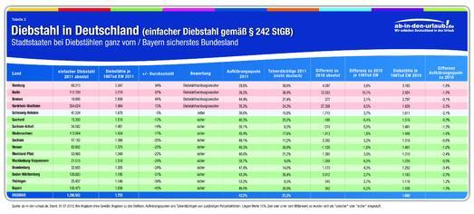 Tabelle Diebstähle in den Bundesländern