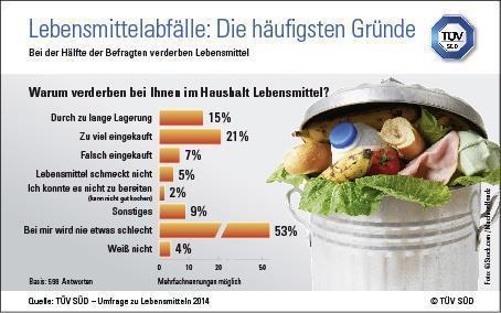 TÜV SÜD-Tipps zur Vermeidung von Lebensmittelabfällen