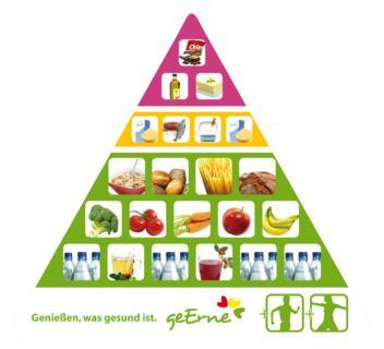 einfacher ernährungsplan zum abnehmen