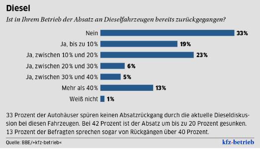 """Diesel: Ist in Ihrem Betrieb der Absatz an Dieselfahrzeugen bereits zurückgegangen? / Quelle: Quelle: BBE/""""kfz-betrieb"""""""