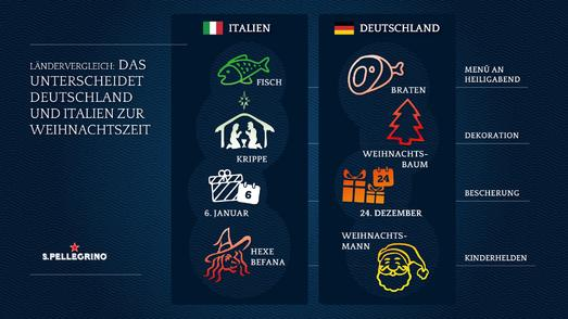 infografik deutschland vs italien weihnachten im l ndervergleich nestl waters deutschland. Black Bedroom Furniture Sets. Home Design Ideas