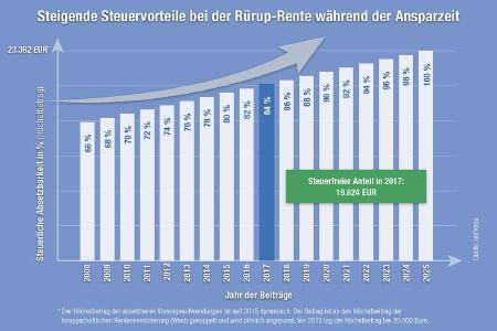 Grafik Steigende Steuervorteile / Foto: uniVersa