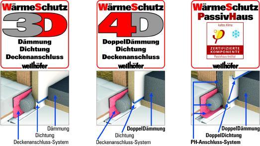 Wellhöfer Bodentreppen WärmeSchutz Programm