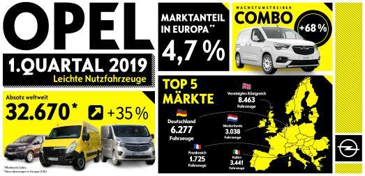 Erfolgreiche Nutzfahrzeug-Offensive von Opel: Kräftiges Plus von 35 Prozent im 1. Quartal
