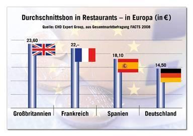 In Deutschland ist auswärts essen günstig