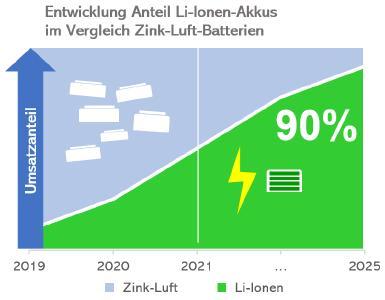 Großes Potenzial für Hörgeräte mit Lithium-Ionen-Akkus