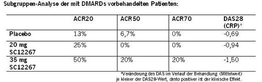 4SC berichtet über erste Ergebnisse der klinischen Phase IIa-Studie mit SC12267
