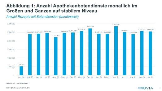 Abbildung 1: Anzahl Apothekenbotendienste monatlich im Großen und Ganzen auf stabilem Niveau