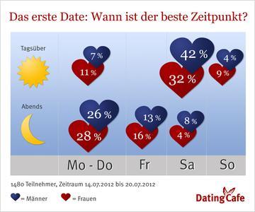 Single-Umfrage: Das erste Date am liebsten am Wochenende