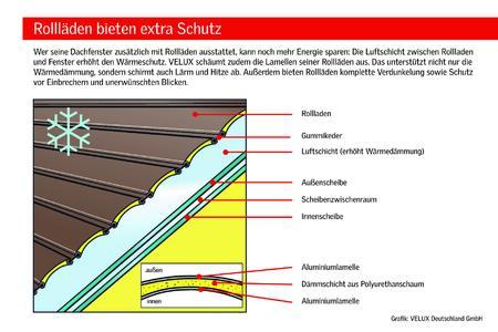 h here energieeffizienz mit rolll den auf dachfenstern velux deutschland gmbh pressemitteilung. Black Bedroom Furniture Sets. Home Design Ideas