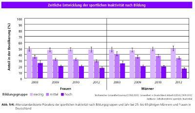 Quelle: Gesundheitssurveys des Robert Koch-Instituts, Deutsche Herzstiftung (Hg.)/Deutscher Herzbericht 2017